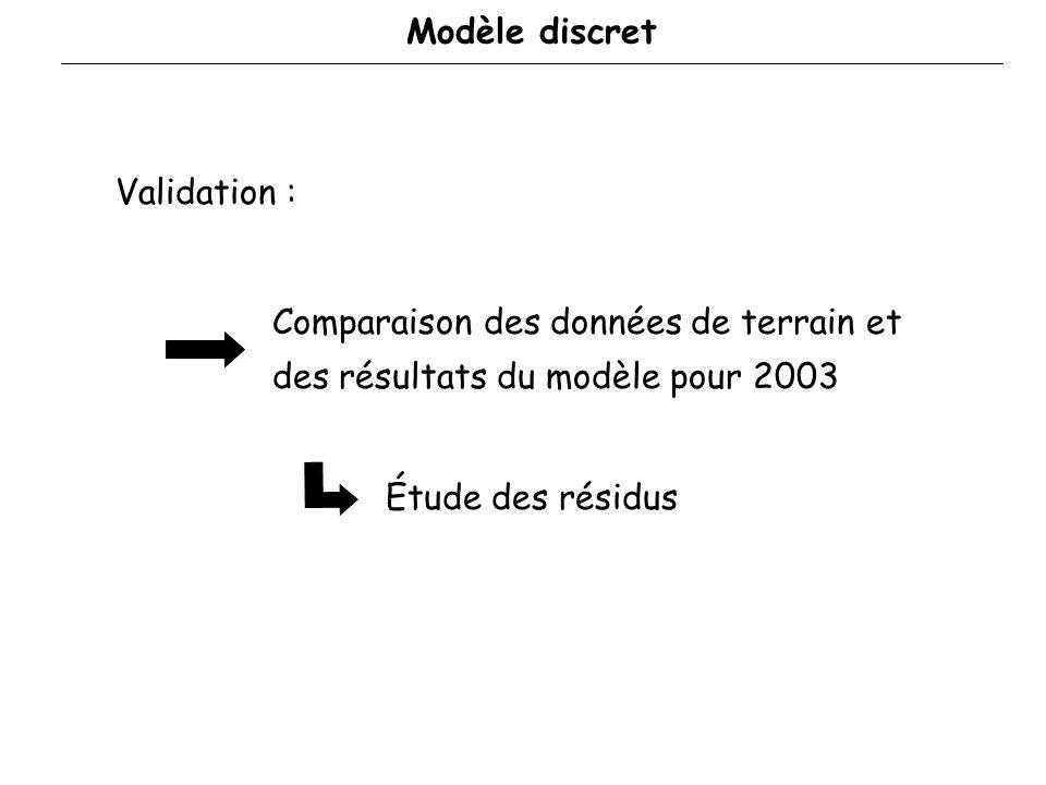 TerrainModèle 2002 Min Max Min Max Infection des patchs: Modèle discret