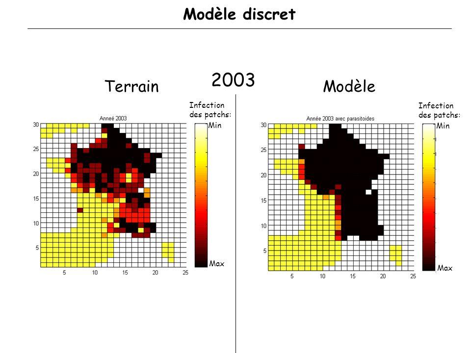 Validation : Comparaison des données de terrain et des résultats du modèle pour 2003 Étude des résidus Modèle discret