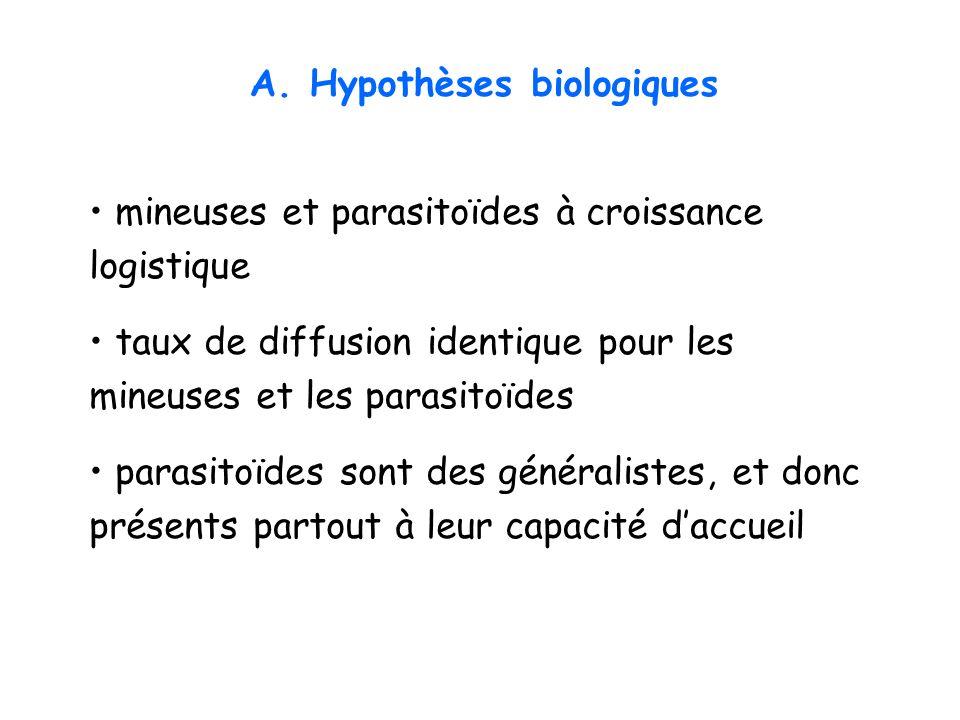 A.Hypothèses biologiques B. Sans espace C. Avec espace 3. Modèle continu