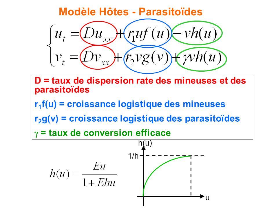 A. Hypothèses biologiques mineuses et parasitoïdes à croissance logistique taux de diffusion identique pour les mineuses et les parasitoïdes parasitoï