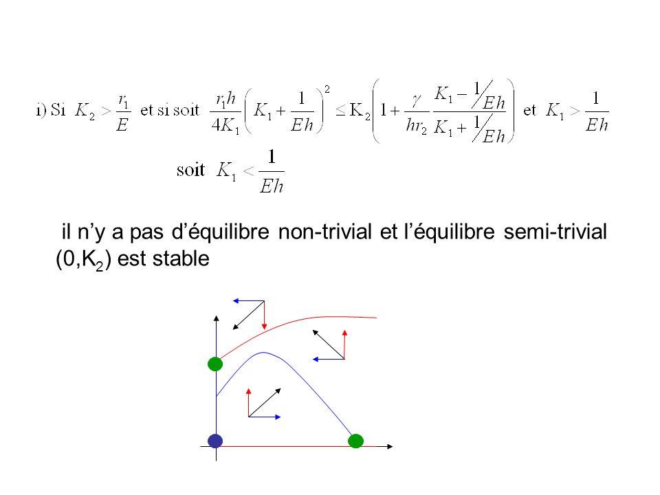 Points déquilibre 1 équilibre trivial (0,0) 2 équilibres semi-triviaux (K 1,0) et (0,K 2 ) 1, 2 ou 3 équilibres non triviaux Différents types de dynam