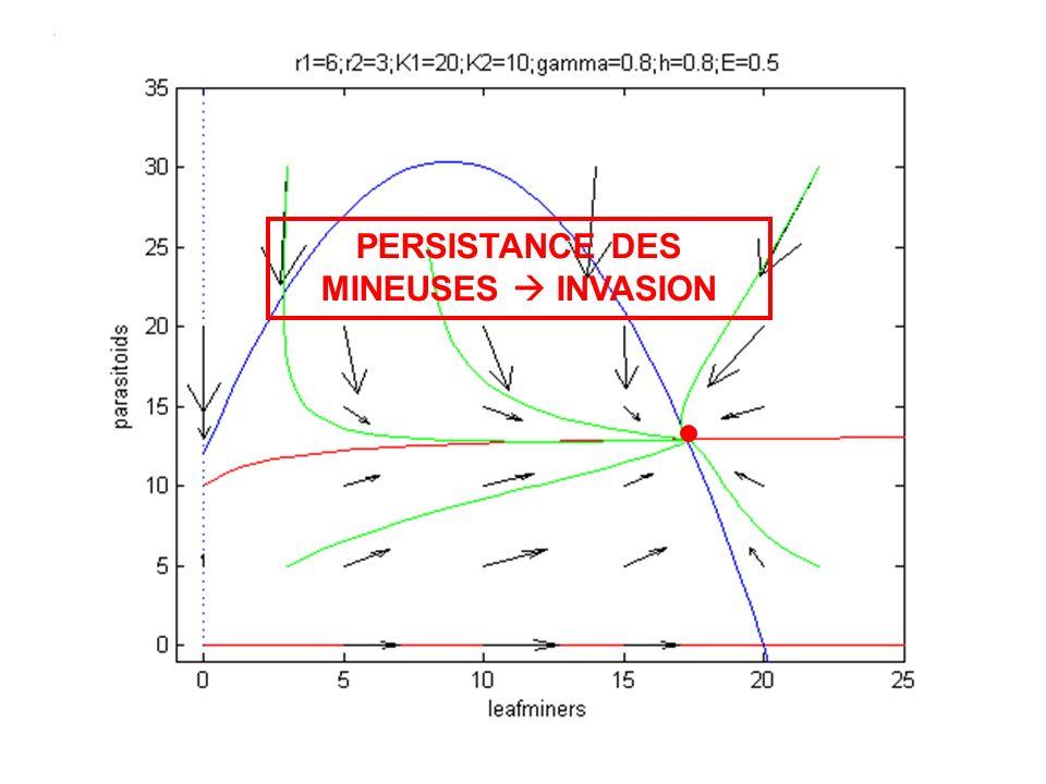 EXTINCTION OU PERSISTANCE