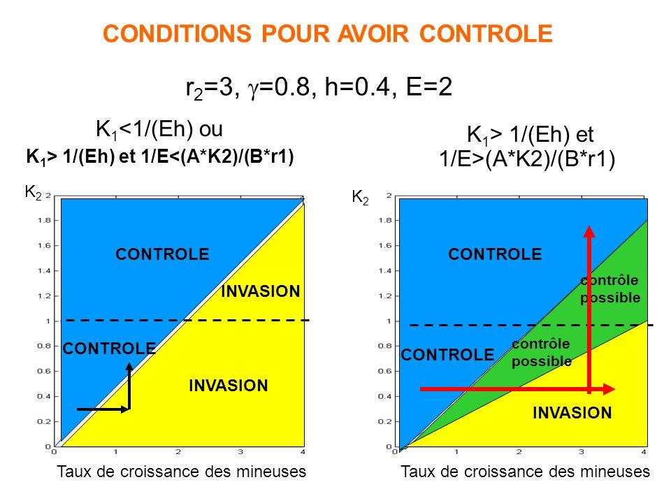 CONTROLE INVASION 1/Eh K1K1 K2K2 r 1 /E CONTROLE CONTROLE POSSIBLE