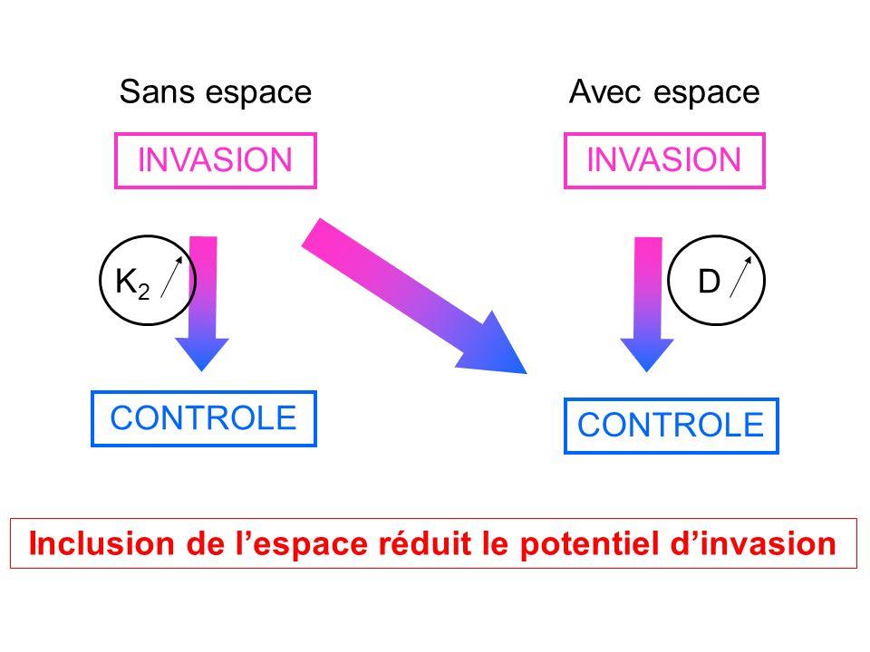 Parallèle entre modèle discret et continu Effet de la dispersion sur la vitesse de propagation des mineuses continudiscret