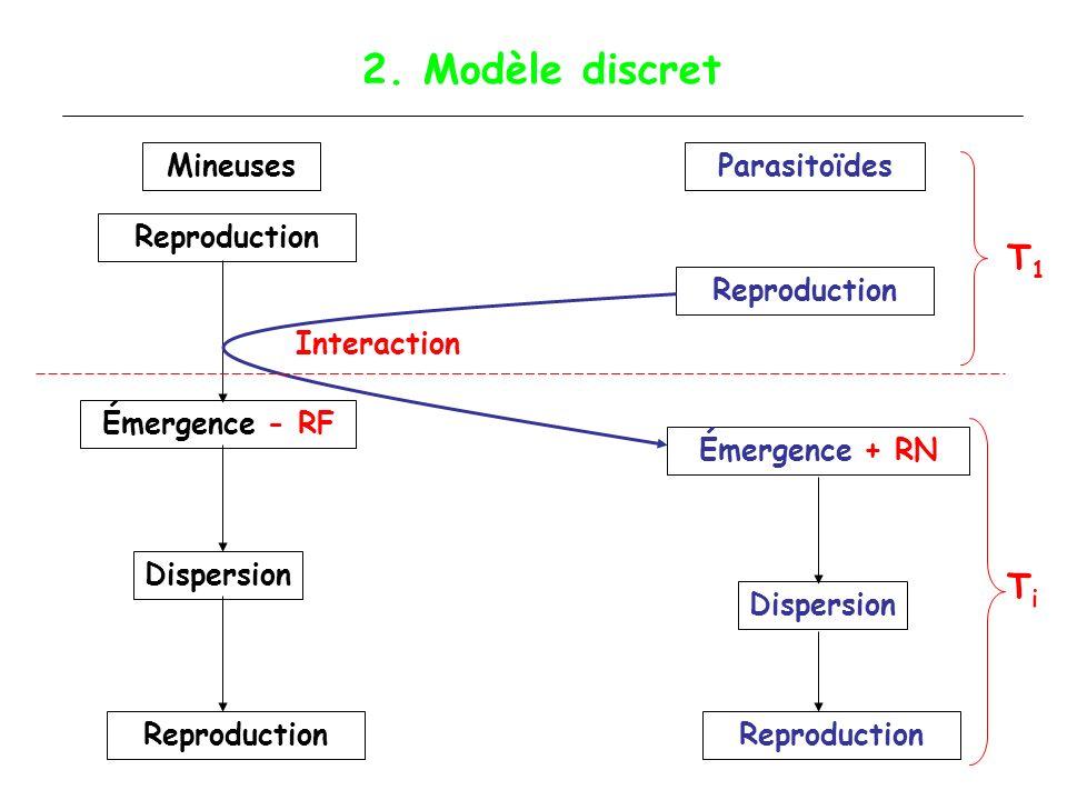 Effet du taux de dispersion CONTROLE Trop de dispersion est fatal : dilution et contrôle par les parasitoïdes