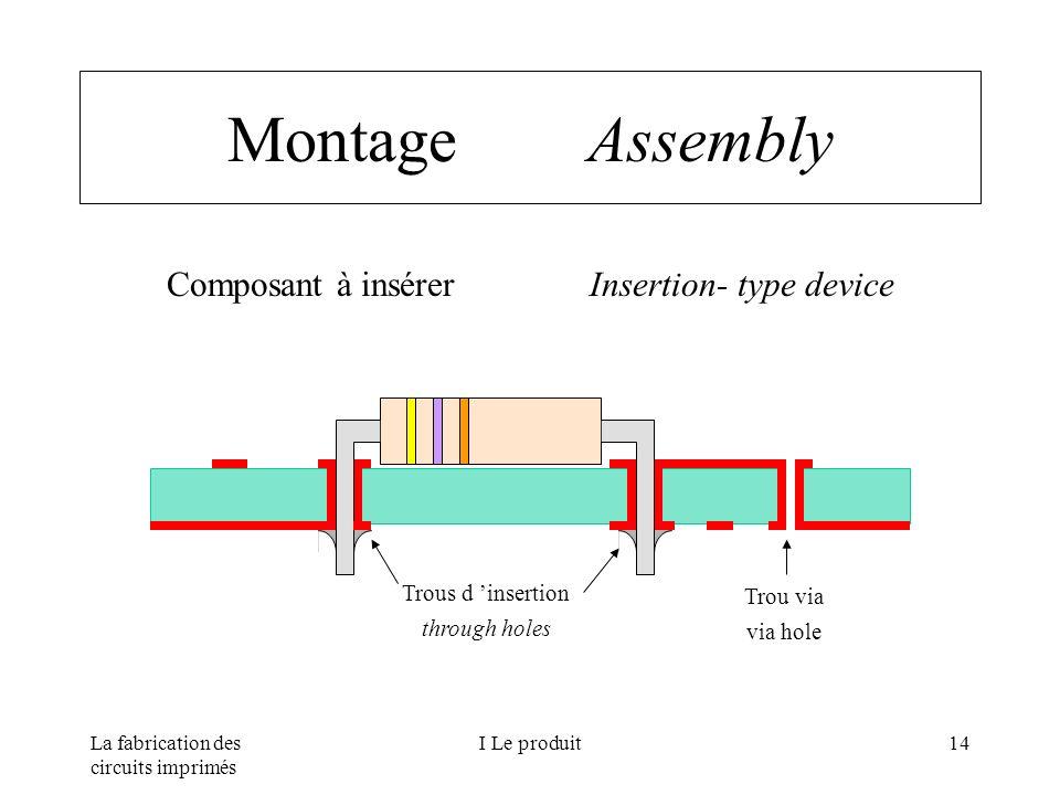 La fabrication des circuits imprimés I Le produit14 Montage Assembly Composant à insérer Insertion- type device Trous d insertion through holes Trou v