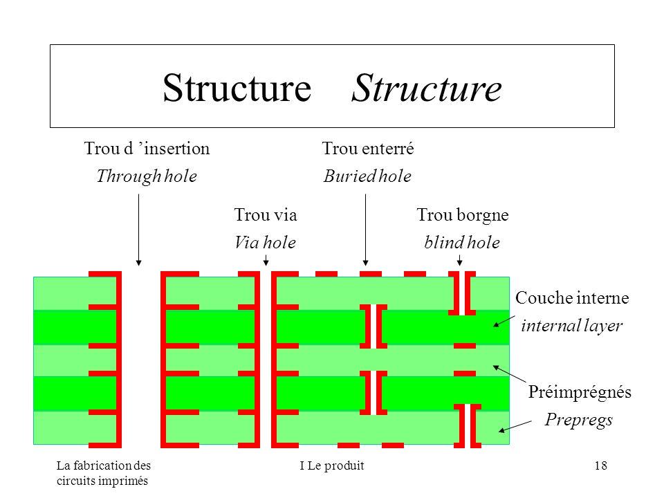 La fabrication des circuits imprimés I Le produit18 Structure Trou d insertion Through hole Trou via Via hole Trou enterré Buried hole Trou borgne bli