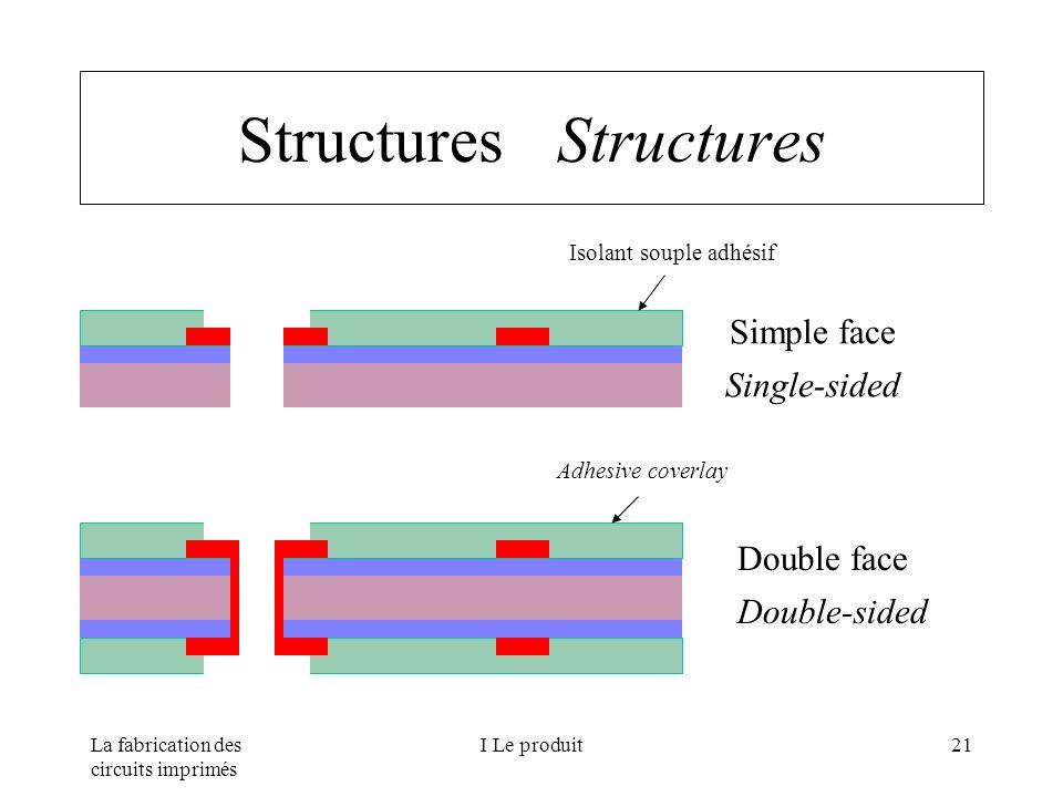 La fabrication des circuits imprimés I Le produit21 Structures Simple face Single-sided Double face Double-sided Isolant souple adhésif Adhesive cover