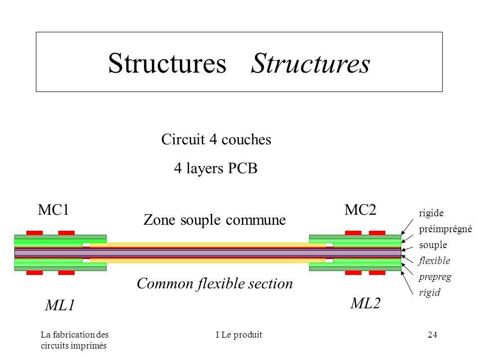 La fabrication des circuits imprimés I Le produit24 Structures Zone souple commune Common flexible section MC1MC2 ML1 ML2 rigide préimprégné souple fl