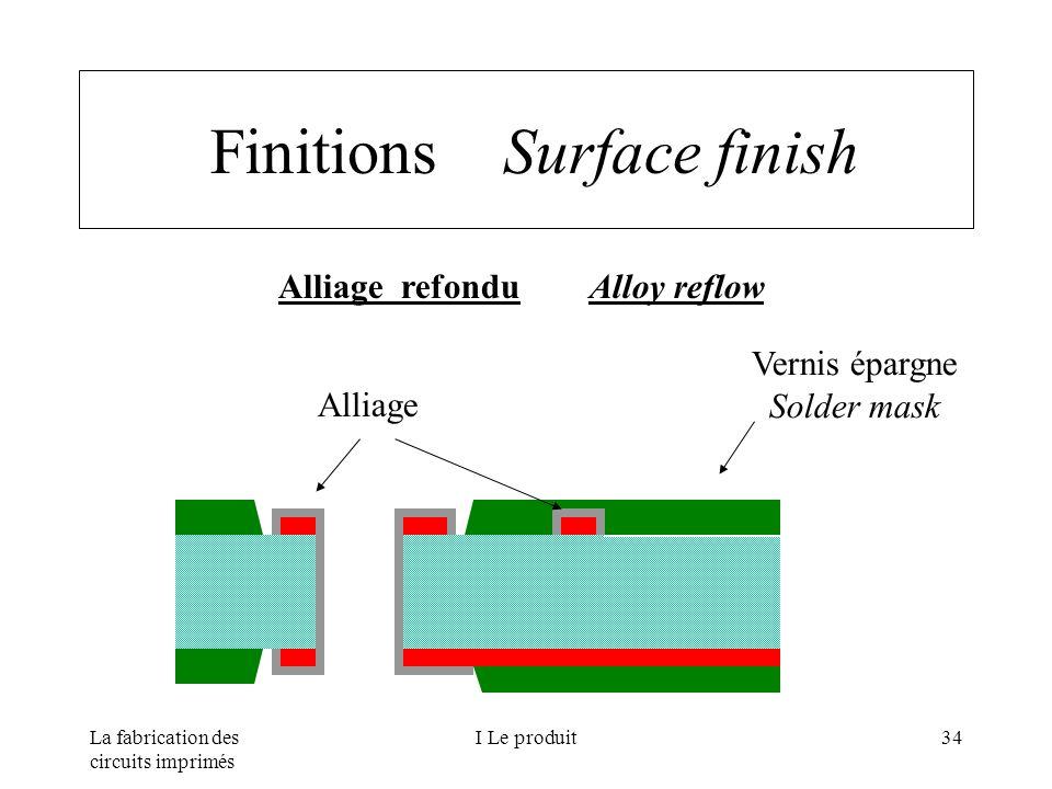 La fabrication des circuits imprimés I Le produit34 Finitions Surface finish Alliage refondu Alloy reflow Alliage Vernis épargne Solder mask