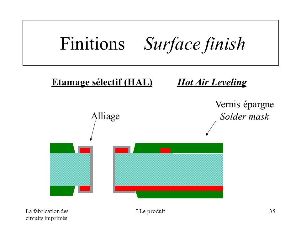 La fabrication des circuits imprimés I Le produit35 Finitions Surface finish Etamage sélectif (HAL) Hot Air Leveling Alliage Vernis épargne Solder mas