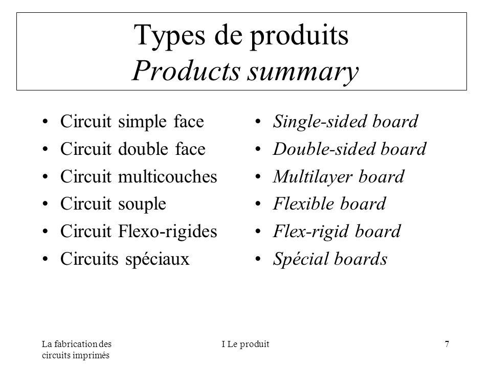 La fabrication des circuits imprimés I Le produit7 Types de produits Products summary Circuit simple face Circuit double face Circuit multicouches Cir