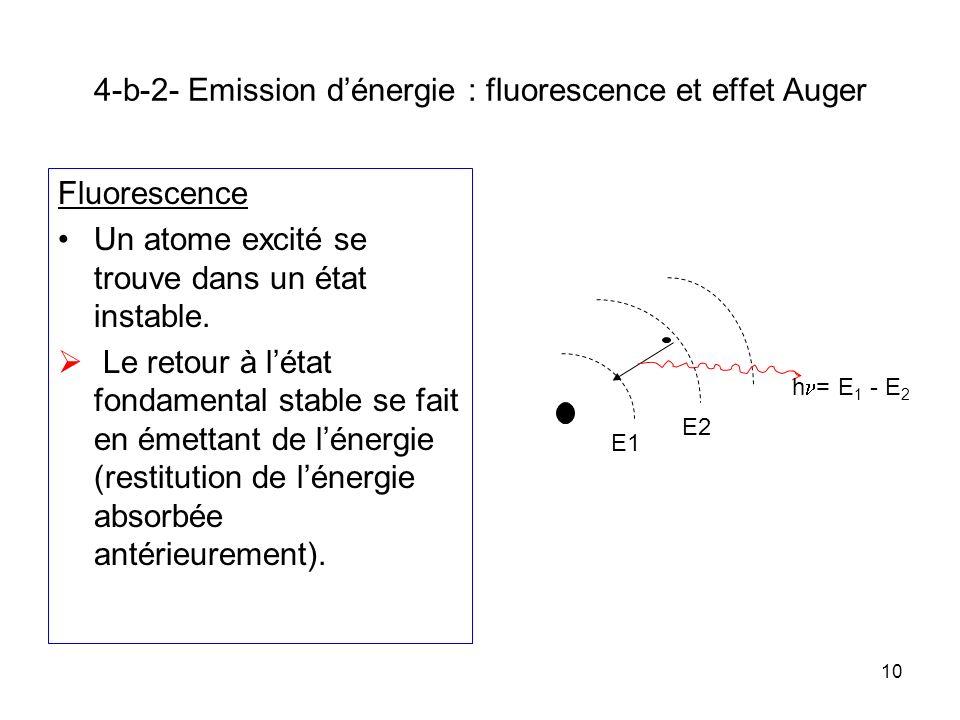 10 4-b-2- Emission dénergie : fluorescence et effet Auger Fluorescence Un atome excité se trouve dans un état instable. Le retour à létat fondamental