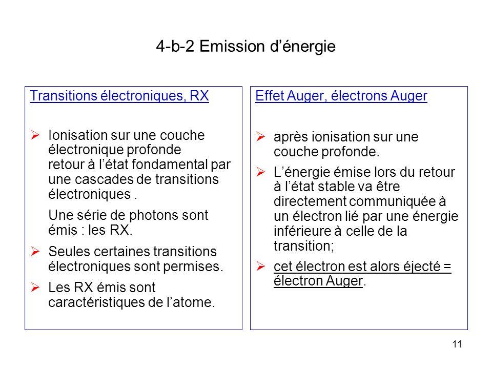 11 4-b-2 Emission dénergie Transitions électroniques, RX Ionisation sur une couche électronique profonde retour à létat fondamental par une cascades d