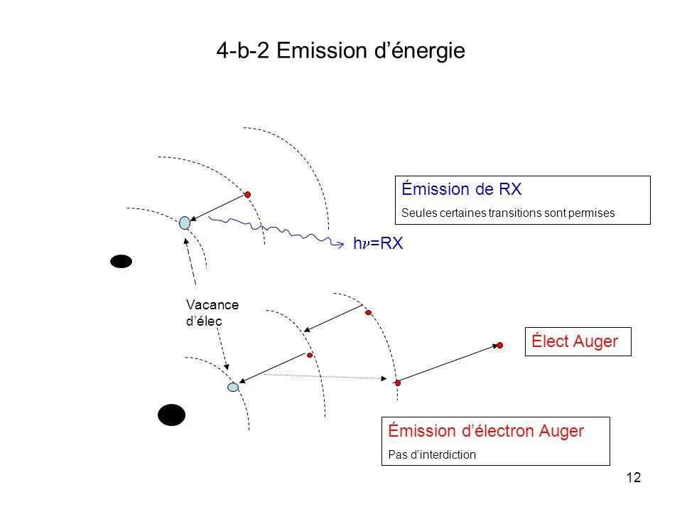 12 4-b-2 Emission dénergie h =RX Vacance délec Élect Auger Émission de RX Seules certaines transitions sont permises Émission délectron Auger Pas dint