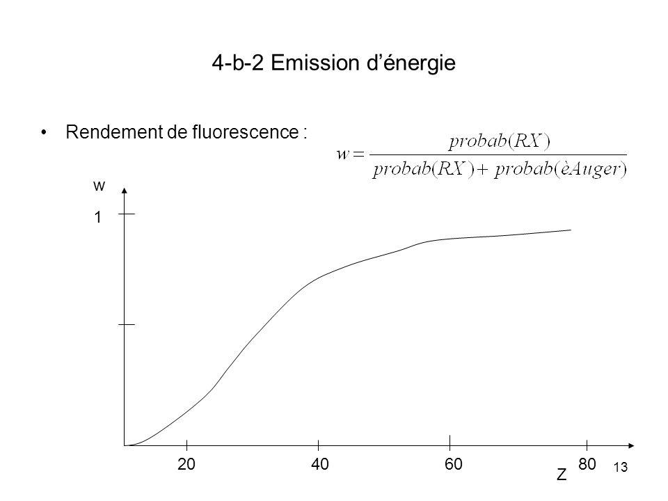 13 4-b-2 Emission dénergie Rendement de fluorescence : Z w 1 20406080