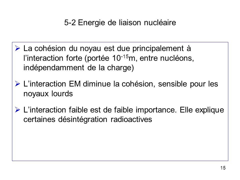 15 5-2 Energie de liaison nucléaire La cohésion du noyau est due principalement à linteraction forte (portée 10 -15 m, entre nucléons, indépendamment