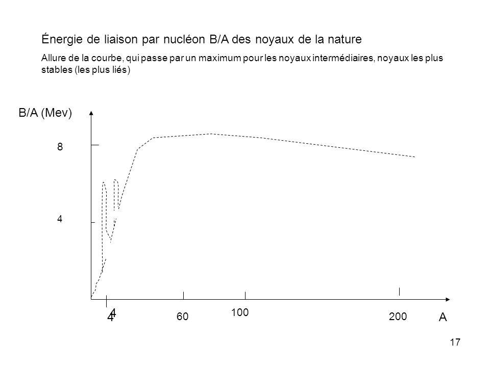 17 60 100 200 B/A (Mev) 4 8 Énergie de liaison par nucléon B/A des noyaux de la nature Allure de la courbe, qui passe par un maximum pour les noyaux i