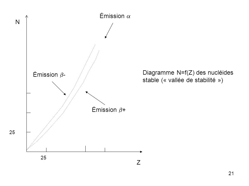 21 Z N 25 Diagramme N=f(Z) des nucléides stable (« vallée de stabilité ») Émission + Émission - Émission