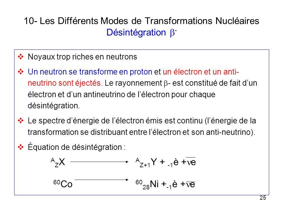 25 10- Les Différents Modes de Transformations Nucléaires Désintégration - Noyaux trop riches en neutrons Un neutron se transforme en proton et un éle