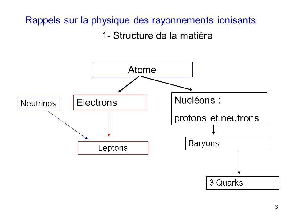 3 Rappels sur la physique des rayonnements ionisants 1- Structure de la matière Atome Electrons Nucléons : protons et neutrons Leptons Baryons 3 Quark