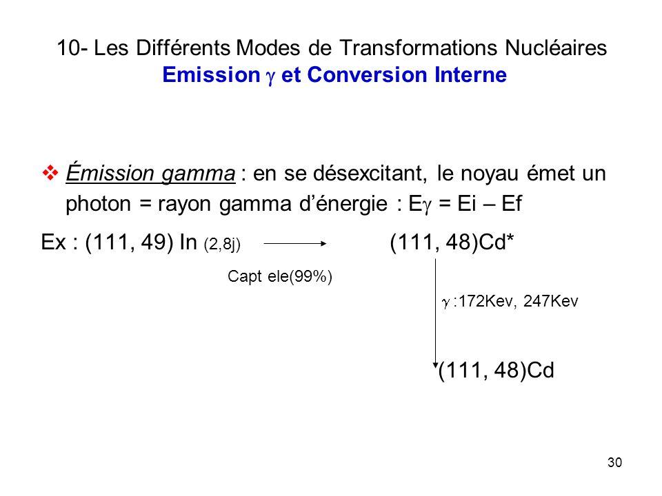30 10- Les Différents Modes de Transformations Nucléaires Emission et Conversion Interne Émission gamma : en se désexcitant, le noyau émet un photon =