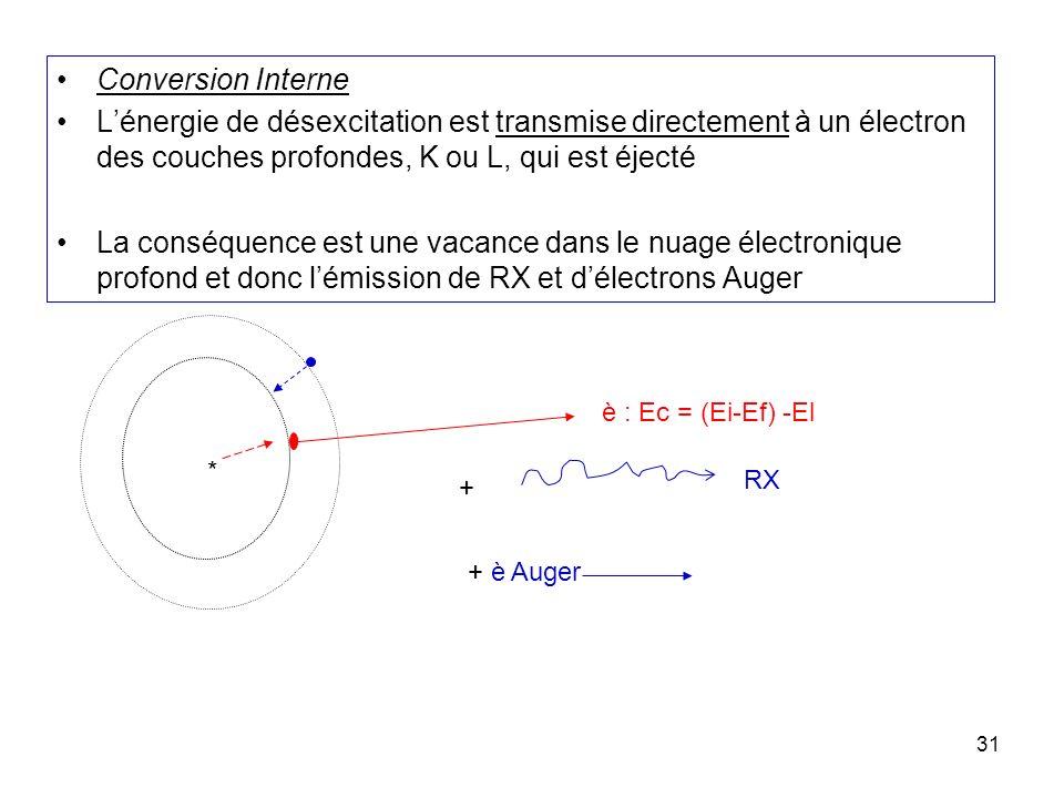 31 * è : Ec = (Ei-Ef) -El + RX + è Auger Conversion Interne Lénergie de désexcitation est transmise directement à un électron des couches profondes, K