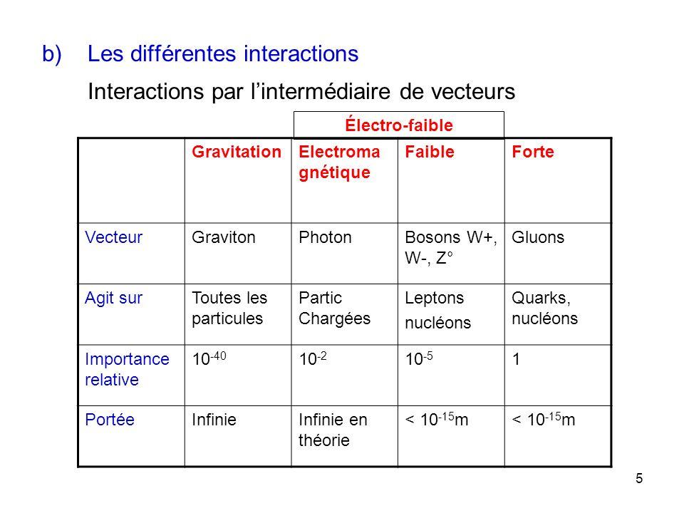 5 b)Les différentes interactions Interactions par lintermédiaire de vecteurs GravitationElectroma gnétique FaibleForte VecteurGravitonPhotonBosons W+,