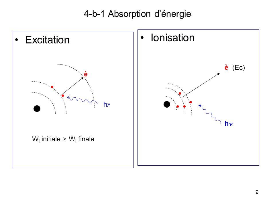 9 4-b-1 Absorption dénergie Excitation Ionisation è (Ec) h è h W l initiale > W l finale