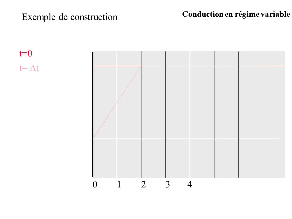 Exemple de construction t=0 t= t 12340 Conduction en régime variable