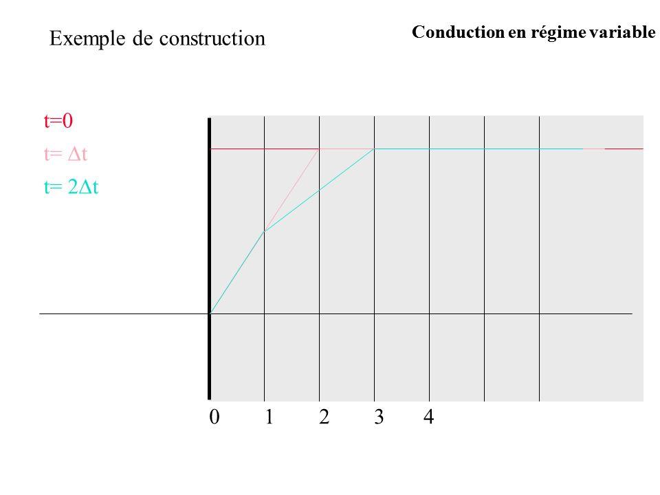 Exemple de construction t=0 t= t t= 2 t 12340 Conduction en régime variable