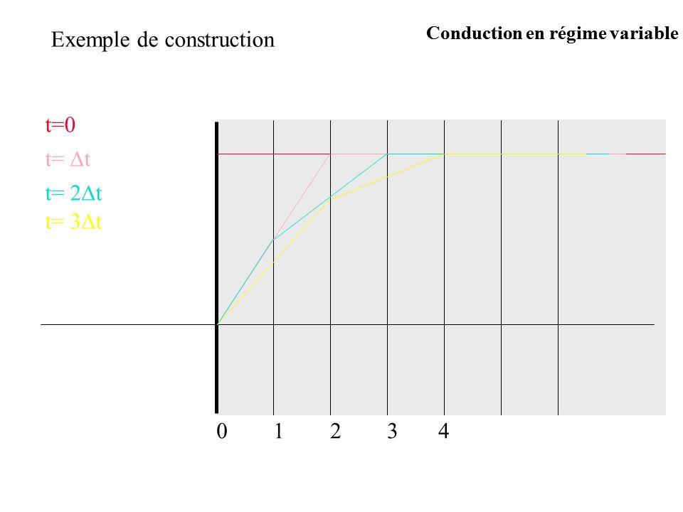 Exemple de construction t=0 t= t t= 2 t t= 3 t 12340 Conduction en régime variable