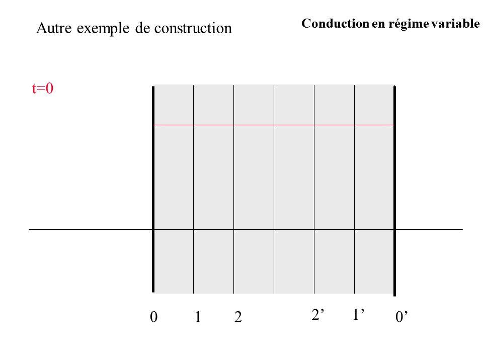 Autre exemple de construction t=0 0120 12 Conduction en régime variable