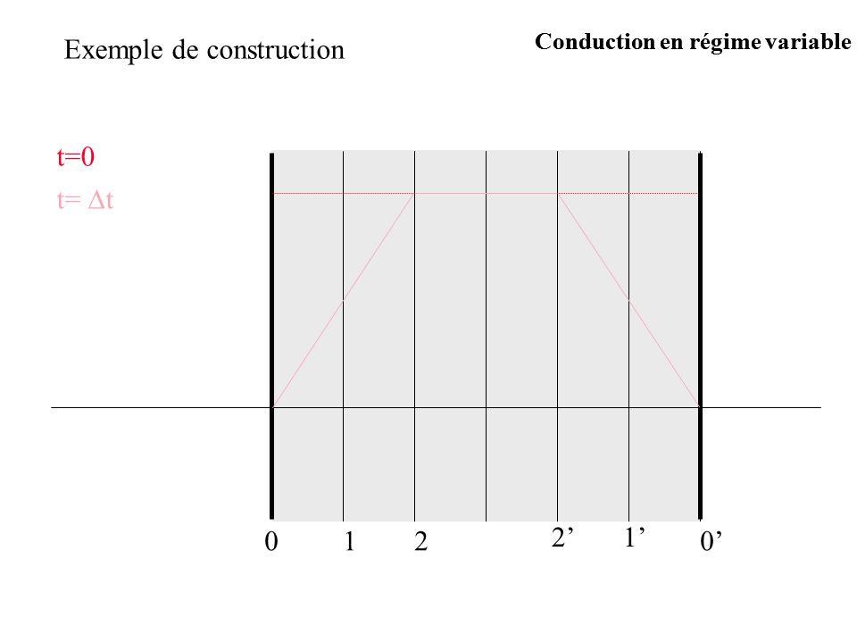 Exemple de construction t=0 t= t 0120 12 Conduction en régime variable