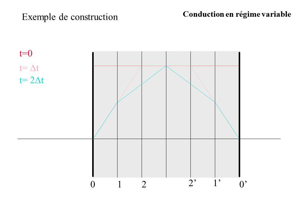 Exemple de construction t=0 t= t t= 2 t 0120 12 Conduction en régime variable