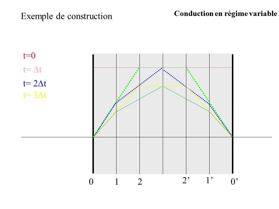 Exemple de construction t=0 t= t t= 2 t t= 3 t 0120 12 Conduction en régime variable
