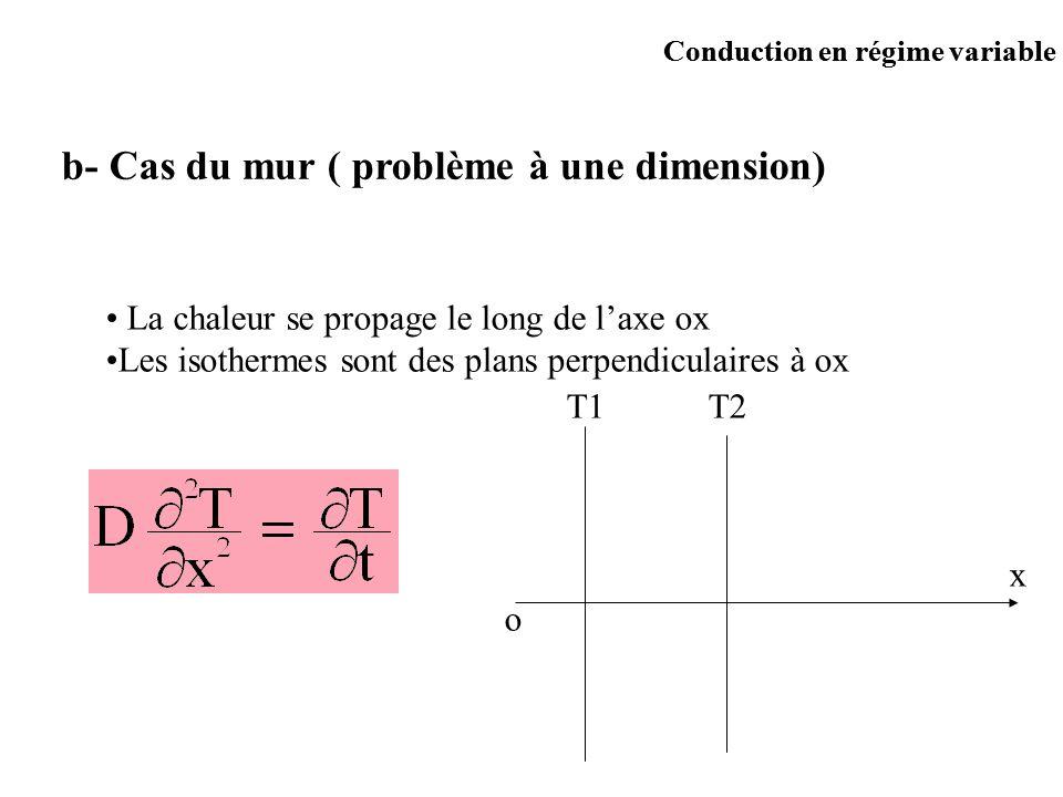 Conduction en régime variable b- Cas du mur ( problème à une dimension) La chaleur se propage le long de laxe ox Les isothermes sont des plans perpend