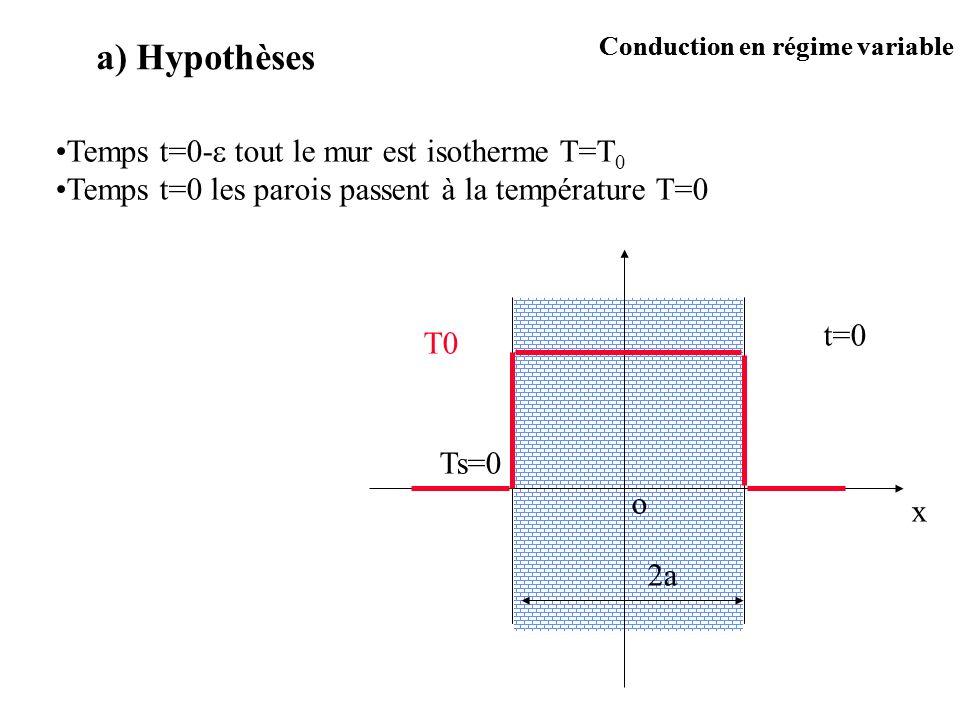 o x Temps t=0- tout le mur est isotherme T=T 0 Temps t=0 les parois passent à la température T=0 2a T0 t=0 Ts=0 a) Hypothèses Conduction en régime var