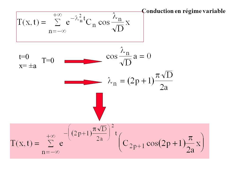 Conduction en régime variable t=0 x= ±a T=0