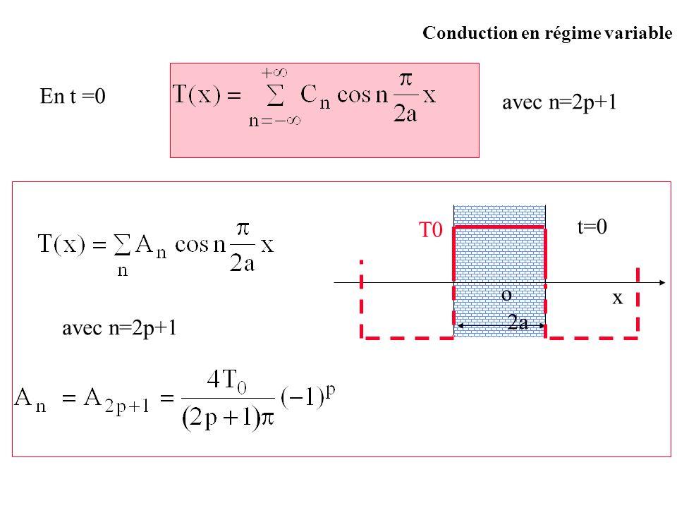 Conduction en régime variable En t =0 avec n=2p+1 o x 2a T0 t=0 avec n=2p+1