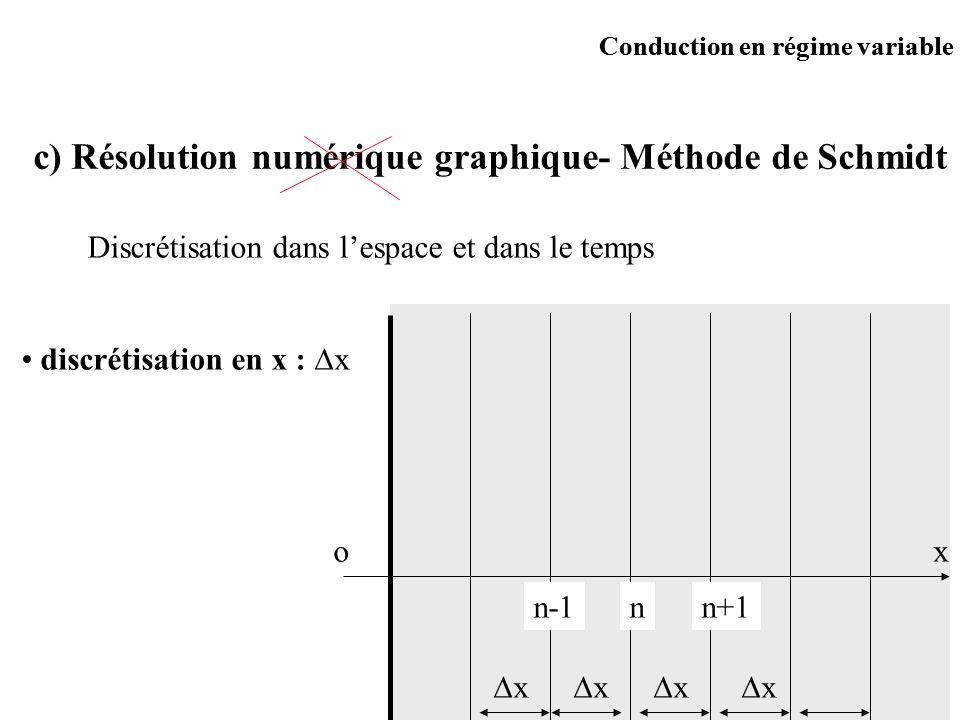 c) Résolution numérique graphique- Méthode de Schmidt Discrétisation dans lespace et dans le temps discrétisation en x : x ox nn+1n-1 x x x x Conducti