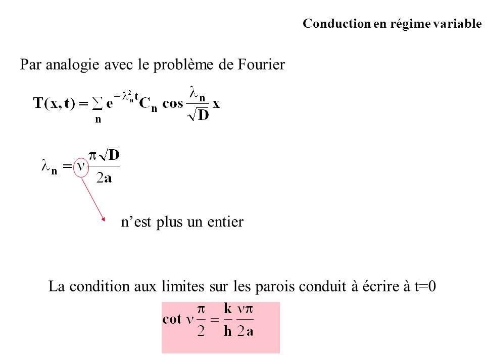 Conduction en régime variable Par analogie avec le problème de Fourier nest plus un entier La condition aux limites sur les parois conduit à écrire à