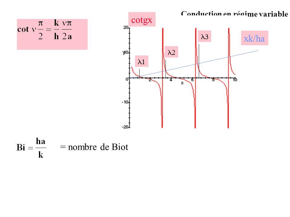 Conduction en régime variable cotgx xk/ha = nombre de Biot