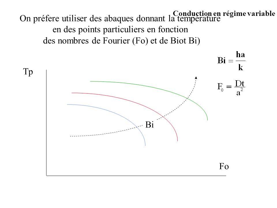 Conduction en régime variable On préfere utiliser des abaques donnant la température en des points particuliers en fonction des nombres de Fourier (Fo