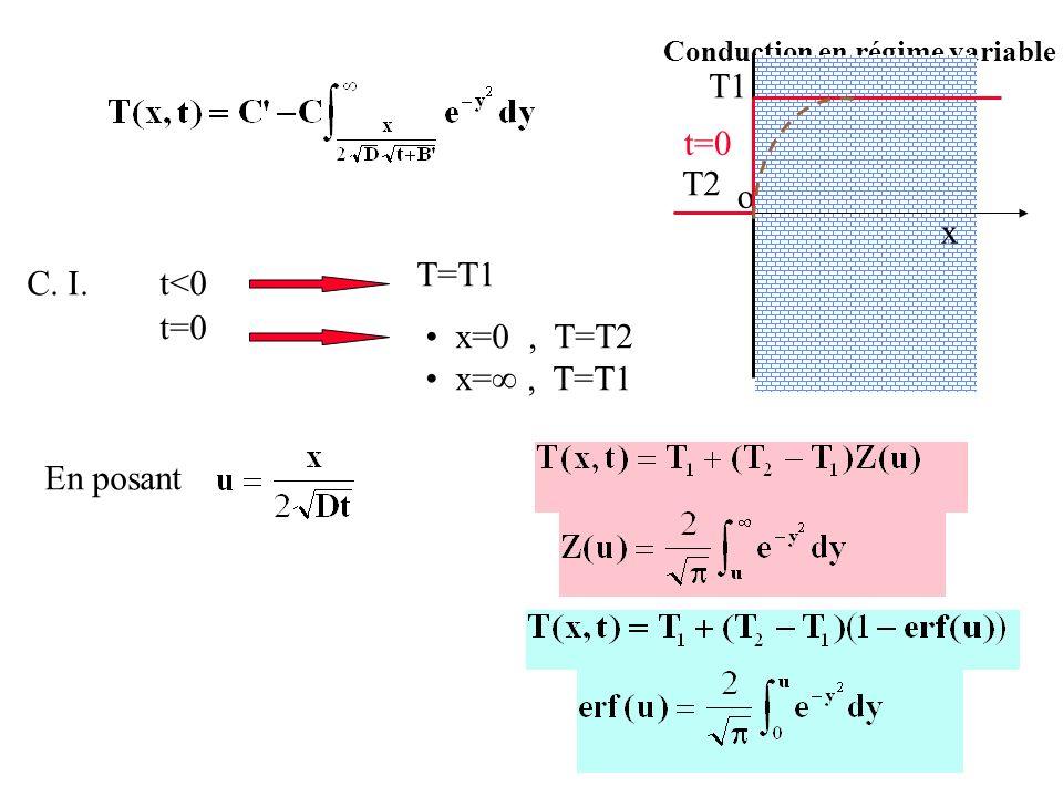Conduction en régime variable C. I.t<0 T=T1 t=0 x=0, T=T2 x=, T=T1 En posant o x T1 T2 t=0