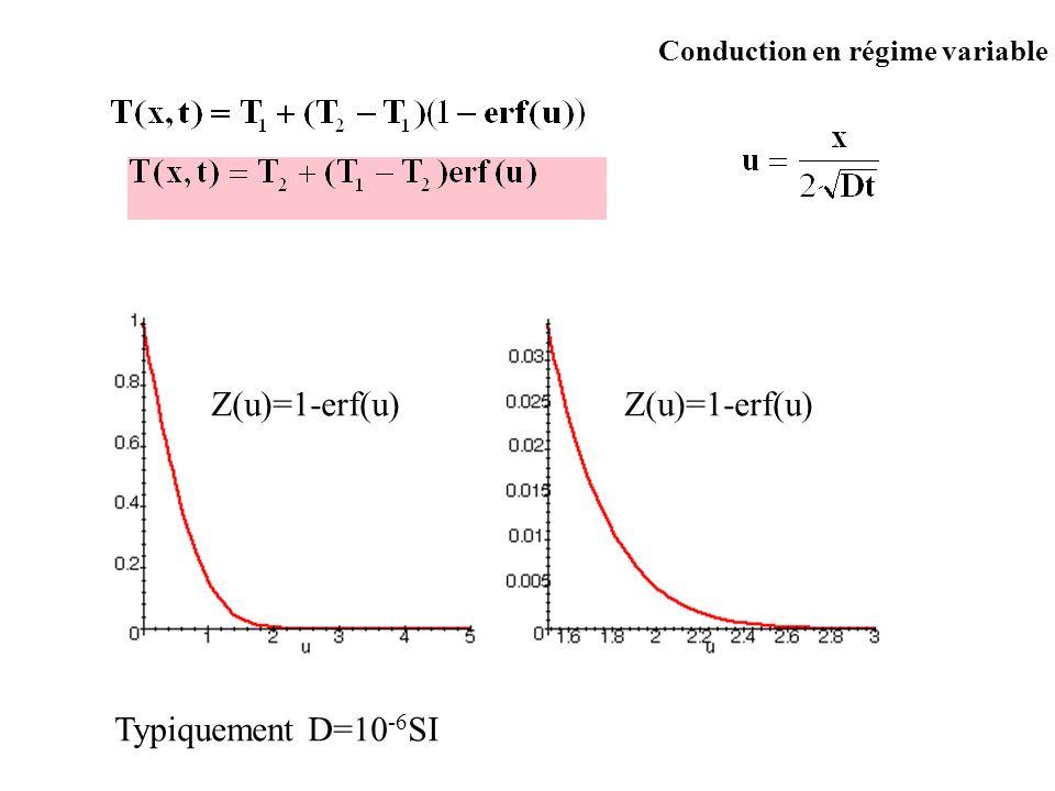 Conduction en régime variable Z(u)=1-erf(u) Typiquement D=10 -6 SI