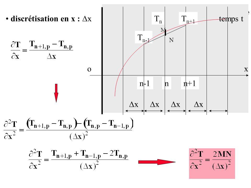 discrétisation en x : x ox nn+1n-1 x x x x T n+1 TnTn T n-1 temps t M N