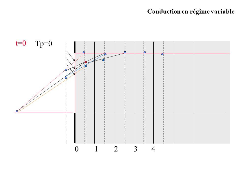 Conduction en régime variable t=0 Tp=0 12340