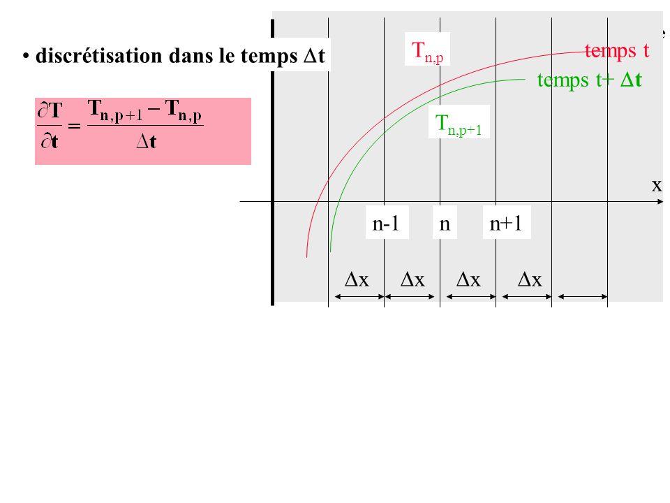 Conduction en régime variable discrétisation dans le temps t x nn+1n-1 x x x x T n,p temps t temps t+ t T n,p+1