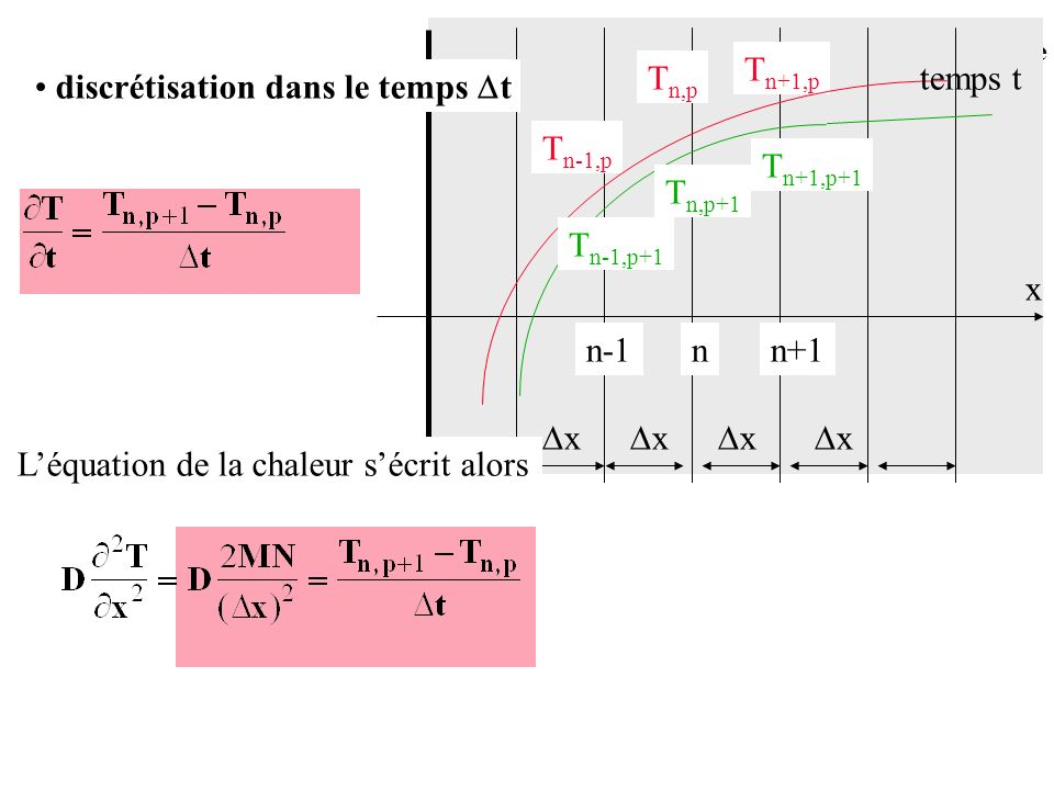 Exemple de construction t=0 t= t t= 2 t 0120 12 Conduction en régime variable
